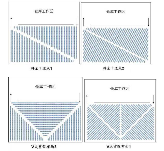 仓库布局,乃至货品SKU分布规则,订单的商品分布等细节都会对拣货效率产生影响
